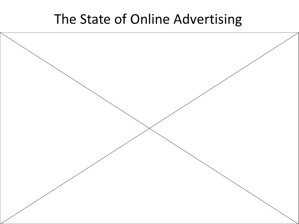 The State of Online Advertising