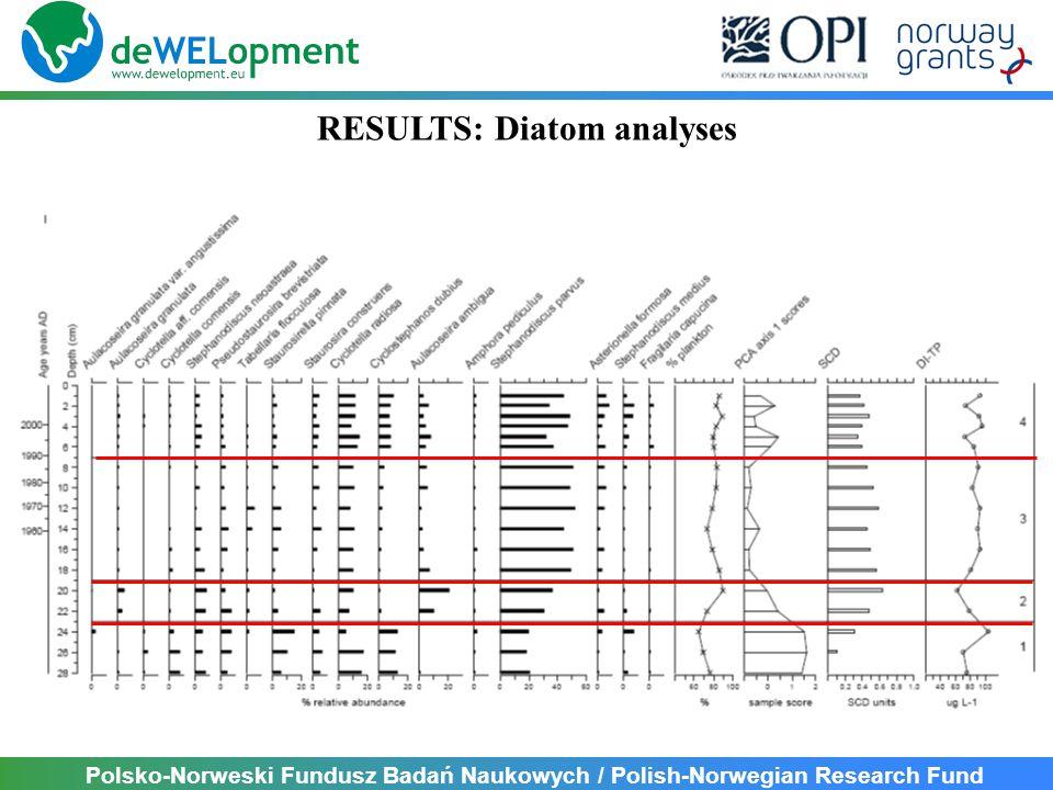 Polsko-Norweski Fundusz Badań Naukowych / Polish-Norwegian Research Fund RESULTS: Diatom analyses