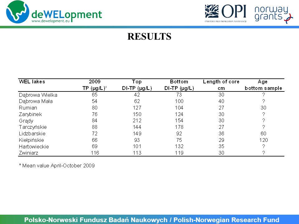Polsko-Norweski Fundusz Badań Naukowych / Polish-Norwegian Research Fund RESULTS
