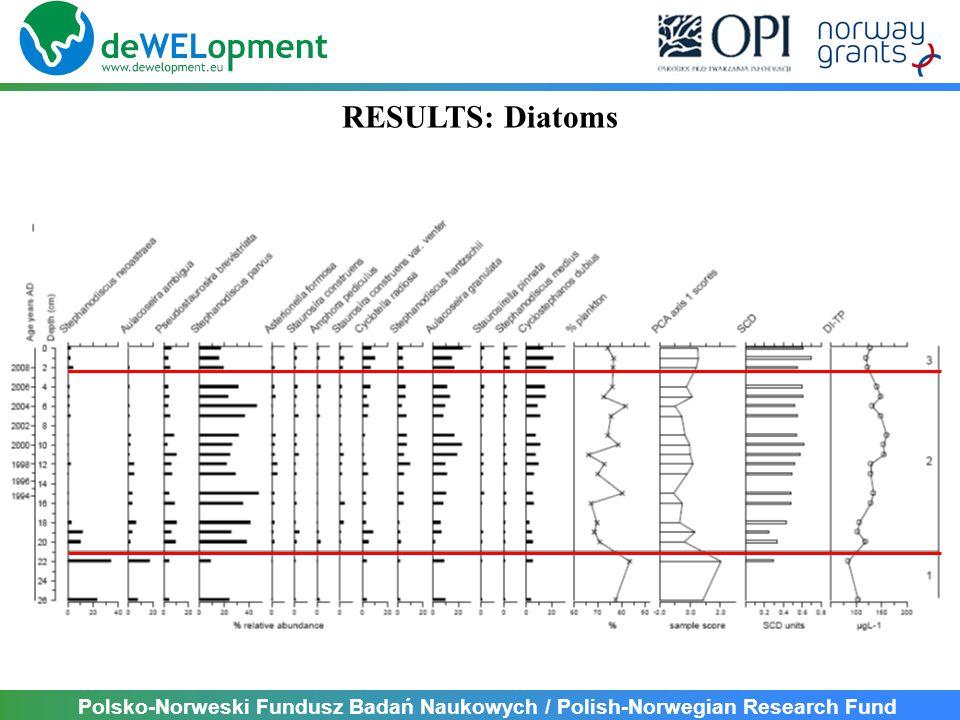 Polsko-Norweski Fundusz Badań Naukowych / Polish-Norwegian Research Fund RESULTS: Diatoms