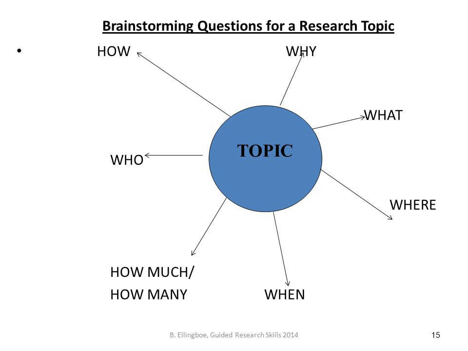 Brainstorming Questions for a Research Topic HOW WHY WHAT WHO WHERE HOW MUCH/ HOW MANY WHEN 15 TOPIC B.