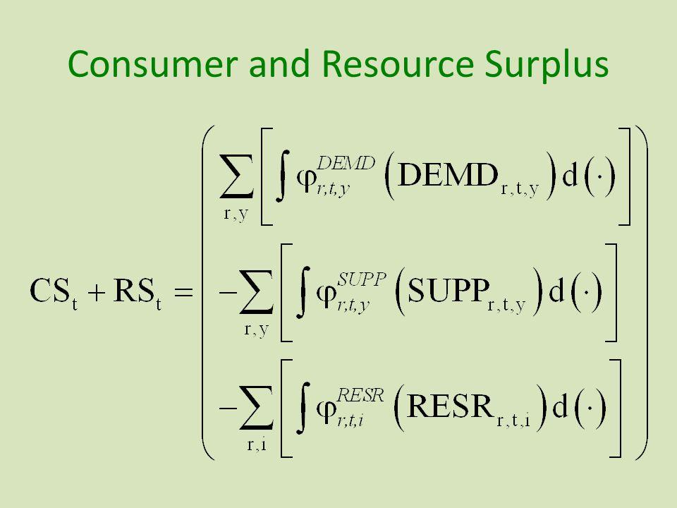 Consumer and Resource Surplus