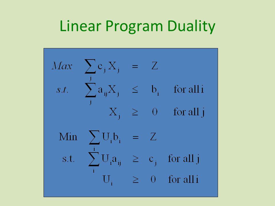 Linear Program Duality