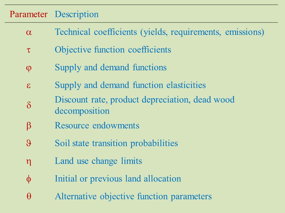 ParameterDescription  Technical coefficients (yields, requirements, emissions)  Objective function coefficients  Supply and demand functions  Supply and demand function elasticities  Discount rate, product depreciation, dead wood decomposition  Resource endowments Soil state transition probabilities  Land use change limits  Initial or previous land allocation  Alternative objective function parameters