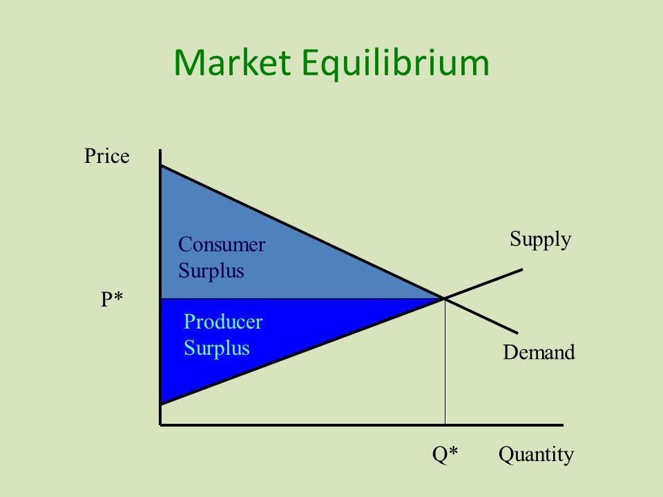 Market Equilibrium Demand Supply Price Quantity P* Q* Producer Surplus Consumer Surplus