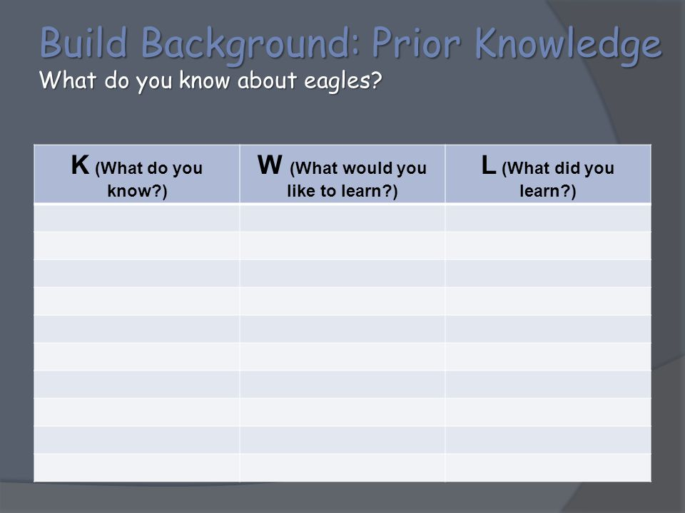Build Background: Prior Knowledge What do you know about eagles? K (What do you know?) W (What would you like to learn?) L (What did you learn?)