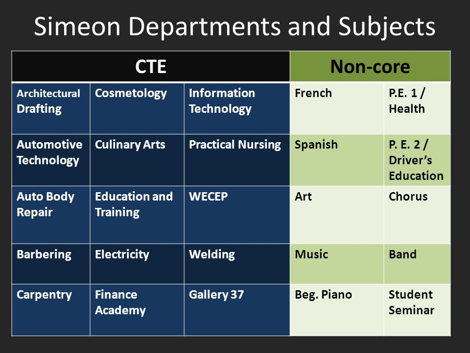 Simeon Departments and Subjects CTENon-core Architectural Drafting CosmetologyInformation Technology FrenchP.E. 1 / Health Automotive Technology Culin