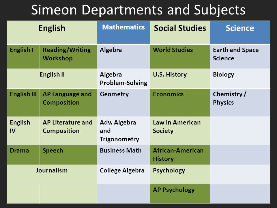 Simeon Departments and Subjects English Mathematics Social StudiesScience English IReading/Writing Workshop AlgebraWorld StudiesEarth and Space Scienc