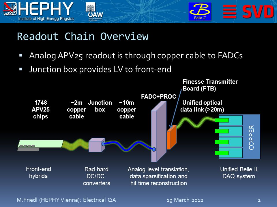 Readout Chain Overview  Analog APV25 readout is through copper cable to FADCs  Junction box provides LV to front-end 19 March 2012M.Friedl (HEPHY Vienna): Electrical QA2 1748 APV25 chips Front-end hybrids Rad-hard DC/DC converters Analog level translation, data sparsification and hit time reconstruction Unified Belle II DAQ system ~2m copper cable Junction box ~10m copper cable FADC+PROC Unified optical data link (>20m) Finesse Transmitter Board (FTB) COPPER