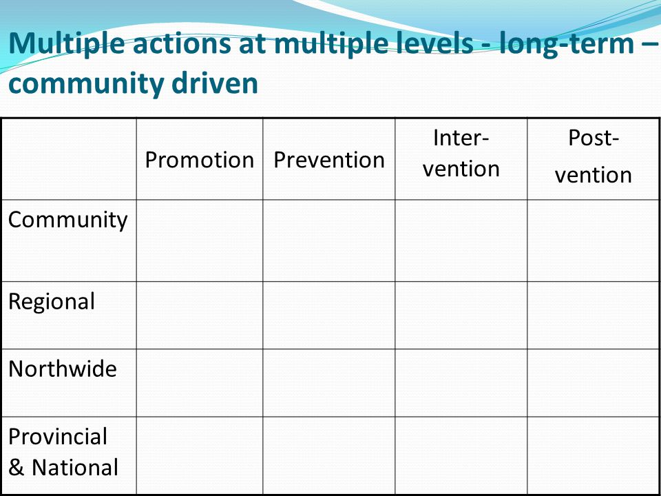 Multiple actions at multiple levels - long-term – community driven PromotionPrevention Inter- vention Post- vention Community Regional Northwide Provincial & National