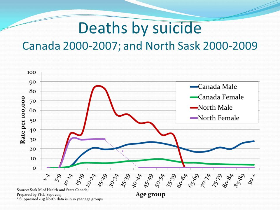 Deaths by suicide Canada 2000-2007; and North Sask 2000-2009 *
