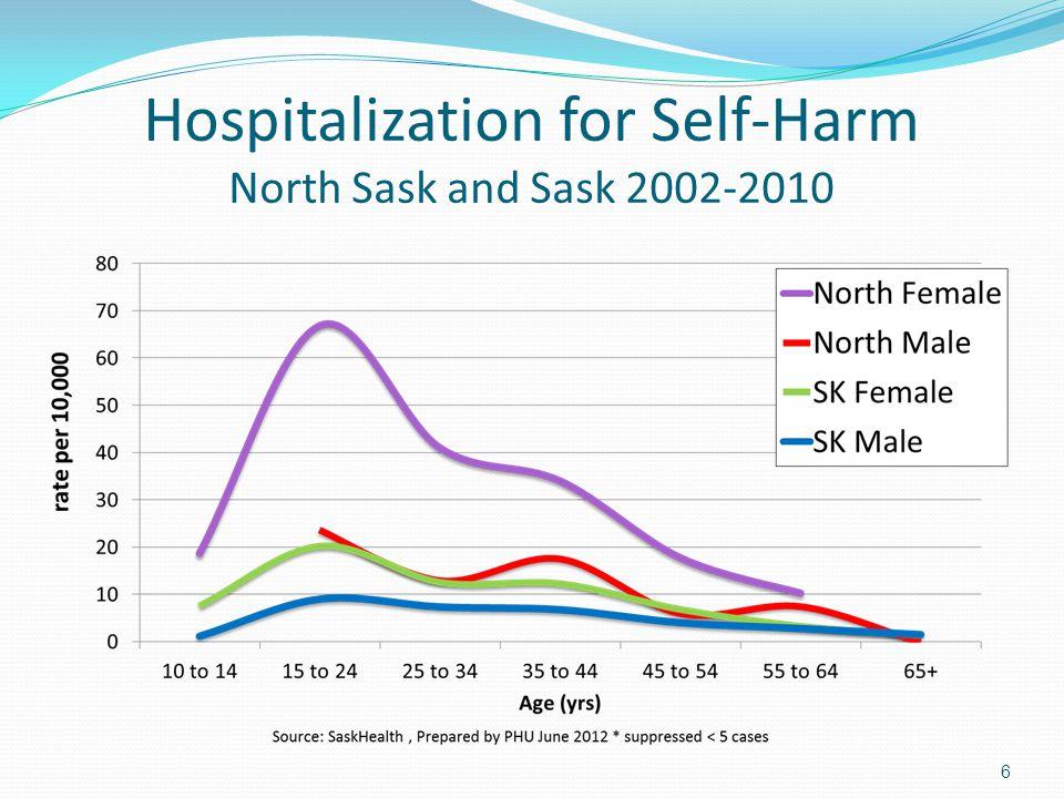 Hospitalization for Self-Harm North Sask and Sask 2002-2010 6