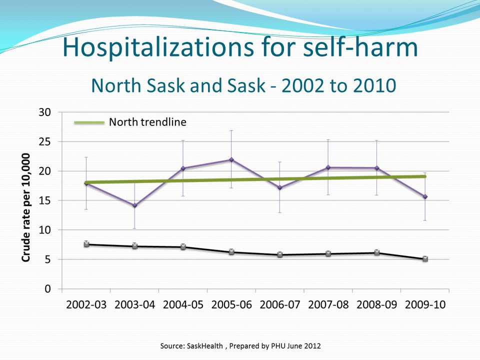 Hospitalizations for self-harm North Sask and Sask - 2002 to 2010