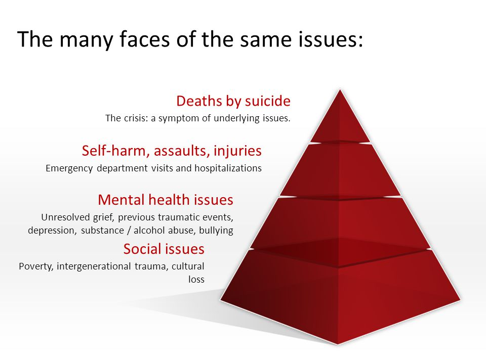 The many faces of the same issues: Deaths by suicide The crisis: a symptom of underlying issues. Self-harm, assaults, injuries Emergency department vi