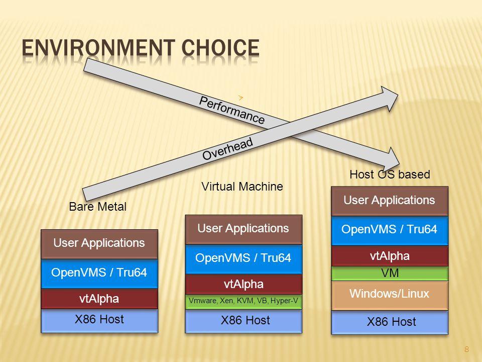 X86 Host Vmware, Xen, KVM, VB, Hyper-V vtAlpha OpenVMS / Tru64 User Applications Virtual Machine X86 Host vtAlpha OpenVMS / Tru64User Applications Bare Metal X86 Host VM vtAlpha OpenVMS / Tru64 User Applications Host OS based Windows/Linux Performance 8 Overhead