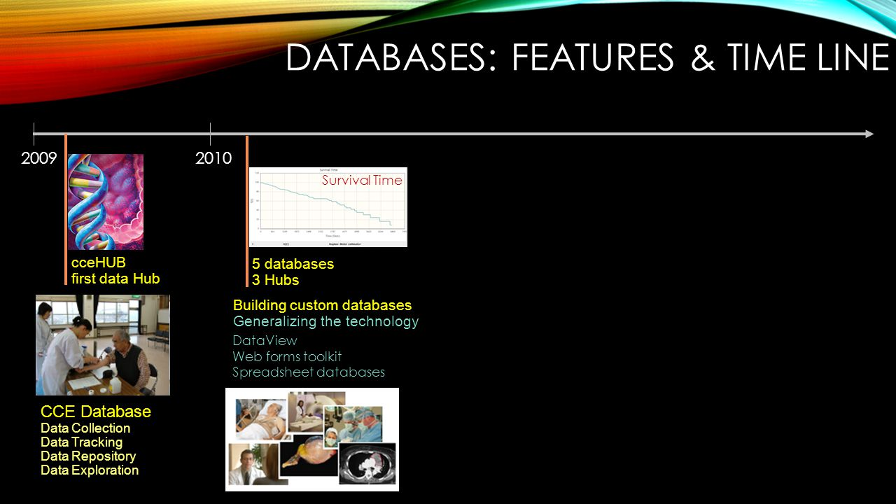 20102009 CCE Database Data Collection Data Tracking Data Repository Data Exploration cceHUB first data Hub 5 databases 3 Hubs Building custom databases Generalizing the technology DataView Web forms toolkit Spreadsheet databases DATABASES: FEATURES & TIME LINE Survival Time