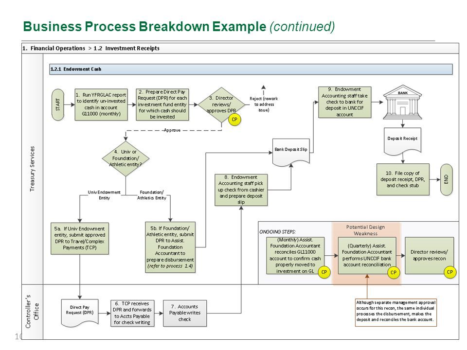 10 Business Process Breakdown Example (continued)