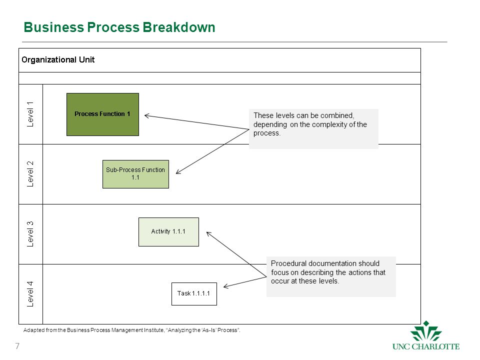 7 Business Process Breakdown These levels can be combined, depending on the complexity of the process.