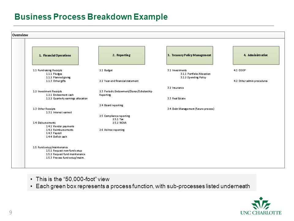 Why is documenting process functions, activities and tasks important.