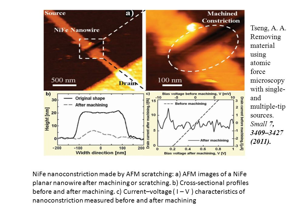 NiFe nanoconstriction made by AFM scratching: a) AFM images of a NiFe planar nanowire after machining or scratching.