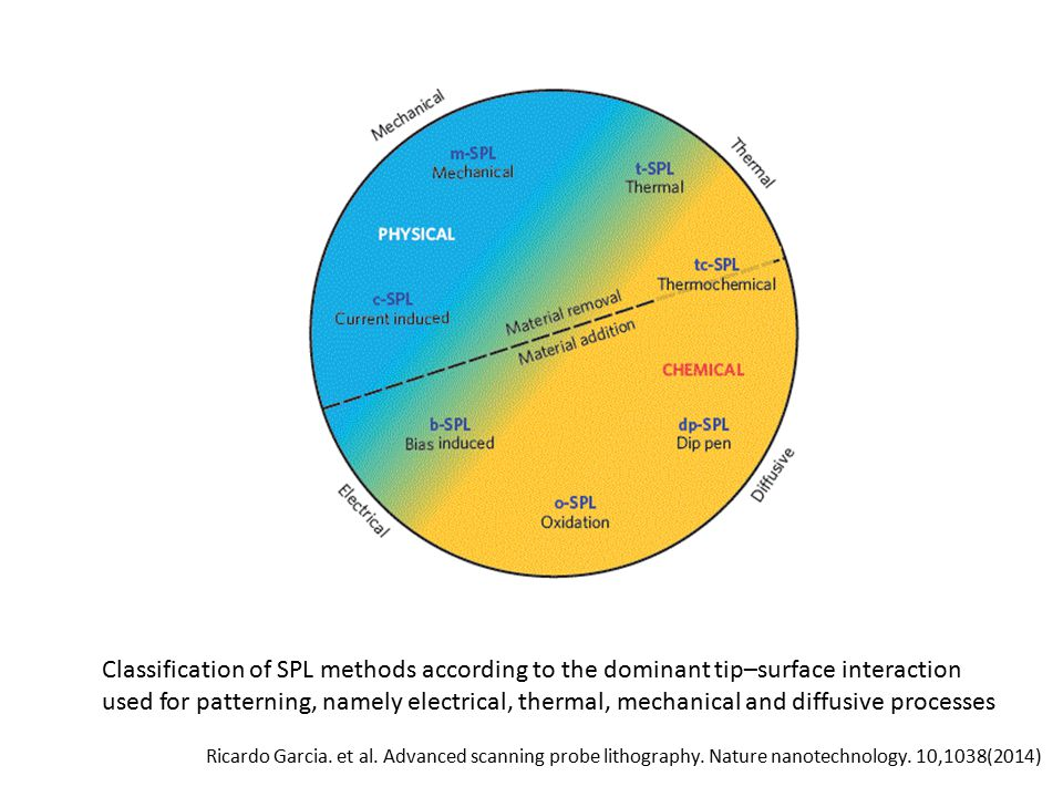 Classification of SPL methods according to the dominant tip–surface interaction used for patterning, namely electrical, thermal, mechanical and diffusive processes Ricardo Garcia.