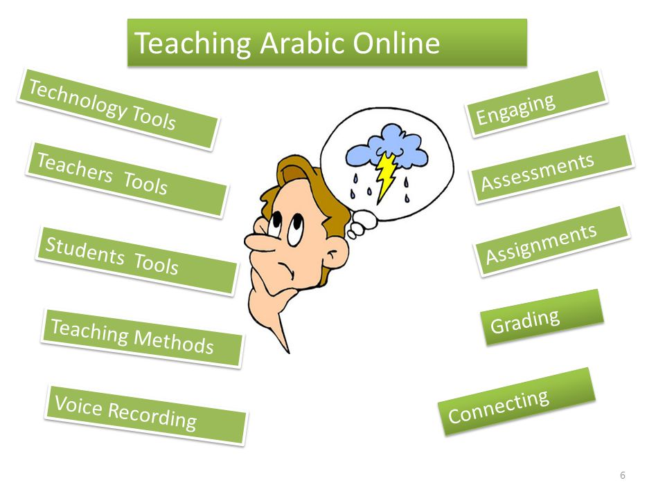 Teaching Arabic Online Technology Tools Teachers Tools Students Tools Teaching Methods Assessments Assignments Grading Connecting Voice Recording Engaging 6