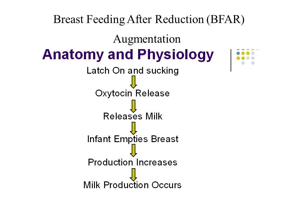 Breast Feeding After Reduction (BFAR) Augmentation