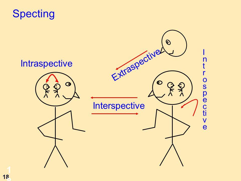 18 18 Specting Interspective Extraspective Intraspective I n t r o s p e c ti v e