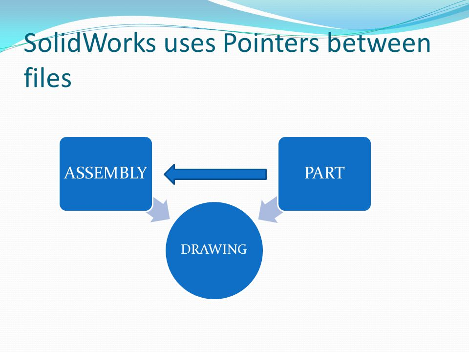 SolidWorks uses Pointers between files DRAWING ASSEMBLYPART