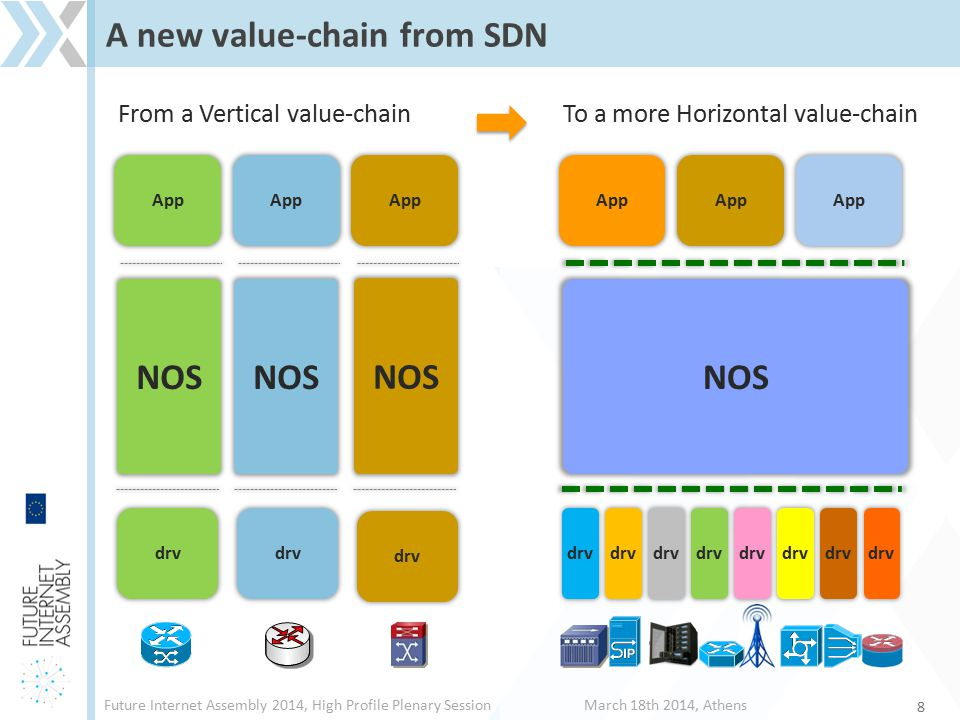 Future Internet Assembly 2014, High Profile Plenary SessionMarch 18th 2014, Athens [Q1] What is in NFV and SDN for SMEs.