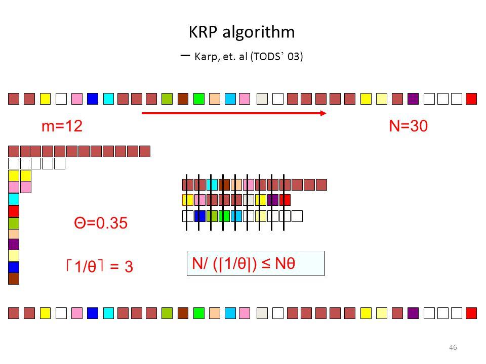 KRP algorithm ─ Karp, et. al (TODS ' 03) 46 Θ=0.35 ⌈ 1/θ ⌉ = 3 N=30m=12 N/ ( ⌈ 1/θ ⌉ ) ≤ Nθ
