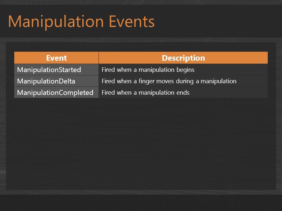 EventDescription ManipulationStarted Fired when a manipulation begins ManipulationDelta Fired when a finger moves during a manipulation ManipulationCompleted Fired when a manipulation ends