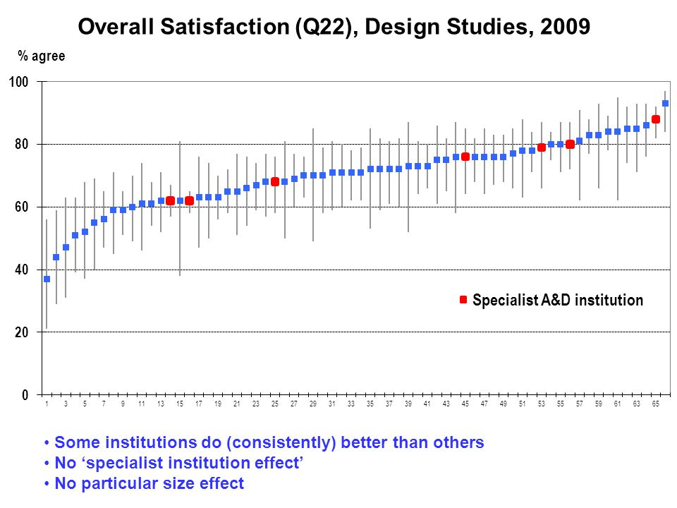 Specialist A&D institution Some institutions do (consistently) better than others No 'specialist institution effect' No particular size effect