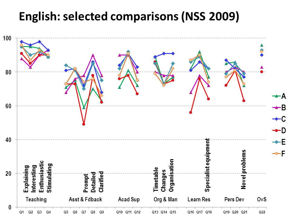 English: selected comparisons (NSS 2009) Teaching Asst & Fdback Acad Sup Org & Man Learn Res Pers Dev OvS Prompt Detailed Clarified Timetable Changes