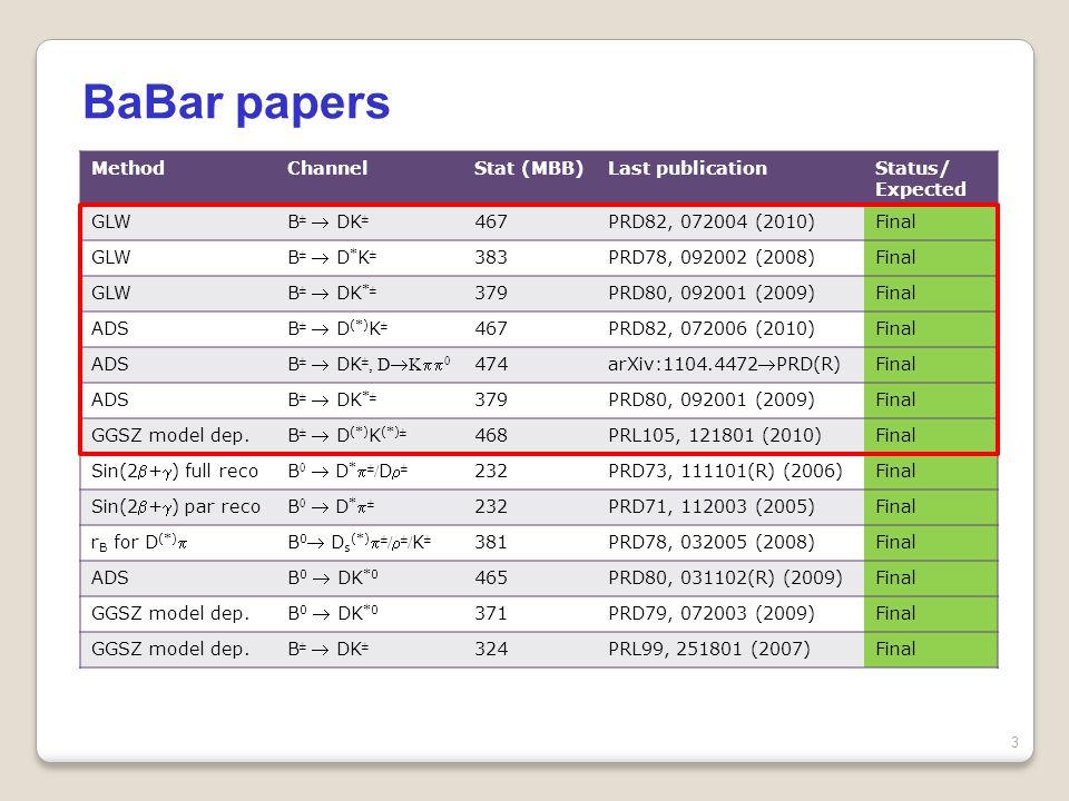 Belle papers 4 MethodChannelStat (MBB) Last publicationStatus/ Expected GLWB ±  D (*) K ± 275PRD73, 051106(R) (2006)End 2011 ADSB ±  DK ± 772PRL106, 231803 (2010)Final ADSB ±  D*K ± End 2011 GGSZ model dep.B ±  D (*) K ± 657PRD81, 112002 (2010)Final GGSZ model dep.B ±  DK * ± 386PRD73, 112009 (2006)Final GGSZ model indep.B ±  DK ± 772arXiv:1106.4046End 2011 Sin(2+) full recoB 0  D (*)  ± 386PRD 73, 092003 (2006)End 2011 Sin(2+) par recoB 0  D *  ± 657 arXiv:1102.0888PRD(R) Final r B for DB 0  D s  ± / K ± 657PRD 82, 051103(R) (2010)Final r B for D * B 0  D s *  ± / K ± 657PRD 81, 031101(R) (2010)Final r B for D * B±D*±0B±D*±0 657PRL 101, 041601 (2008)Final