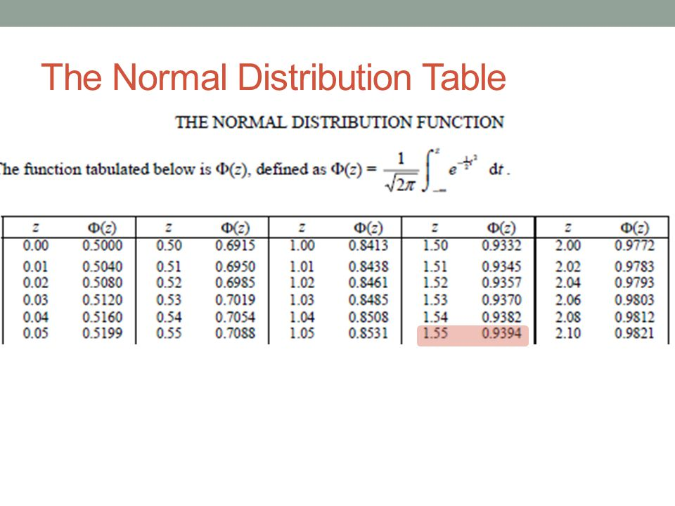 The Normal Distribution Table