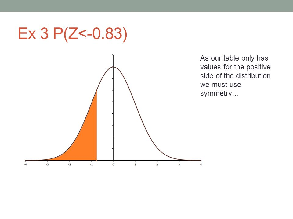 Ex 3 P(Z<-0.83) As our table only has values for the positive side of the distribution we must use symmetry…