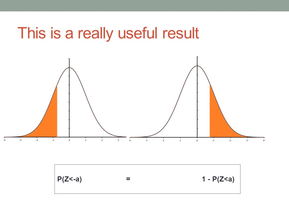 This is a really useful result P(Z<-a) = 1 - P(Z<a)