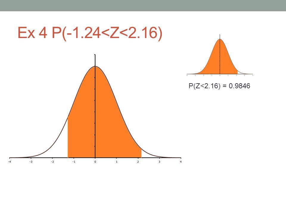 P(Z<2.16) = 0.9846
