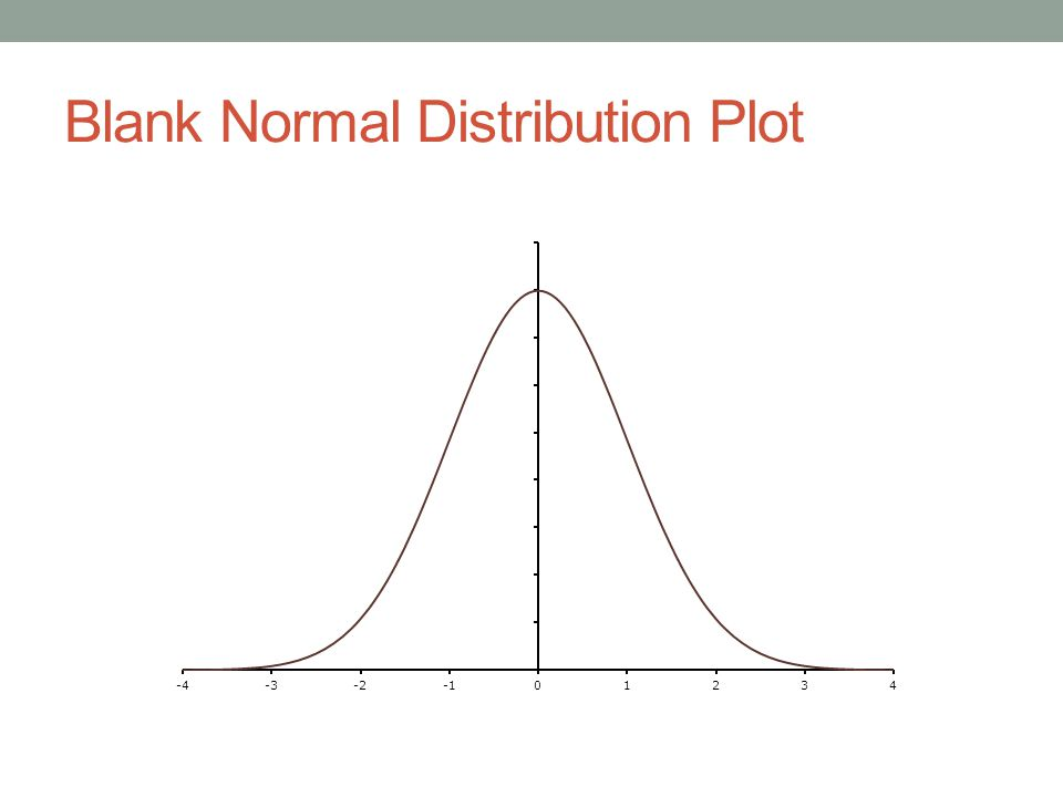 Blank Normal Distribution Plot