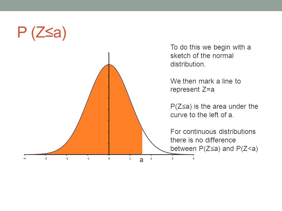 P (Z≤a) To do this we begin with a sketch of the normal distribution.