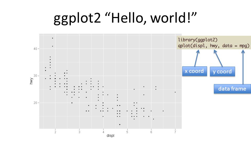 "ggplot2 ""Hello, world!"" x coord y coord data frame"