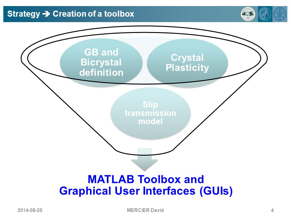 MERCIER David4 Strategy  Creation of a toolbox MATLAB Toolbox and Graphical User Interfaces (GUIs) Slip transmission model GB and Bicrystal definitio