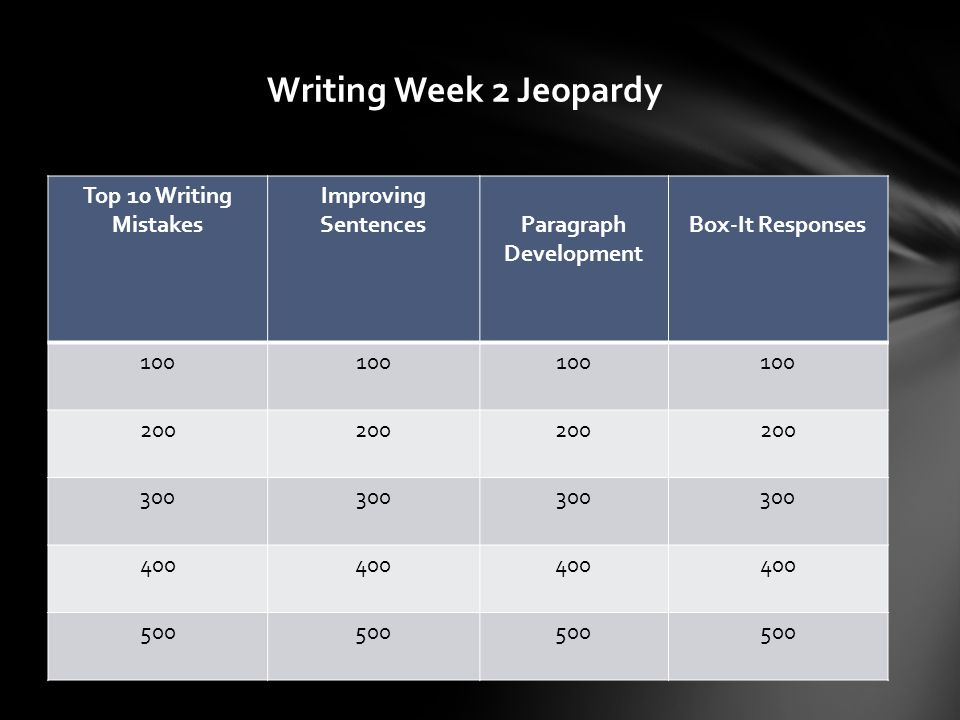 Writing Week 2 Jeopardy Top 10 Writing Mistakes Improving SentencesParagraph Development Box-It Responses 100 200 300 400 500