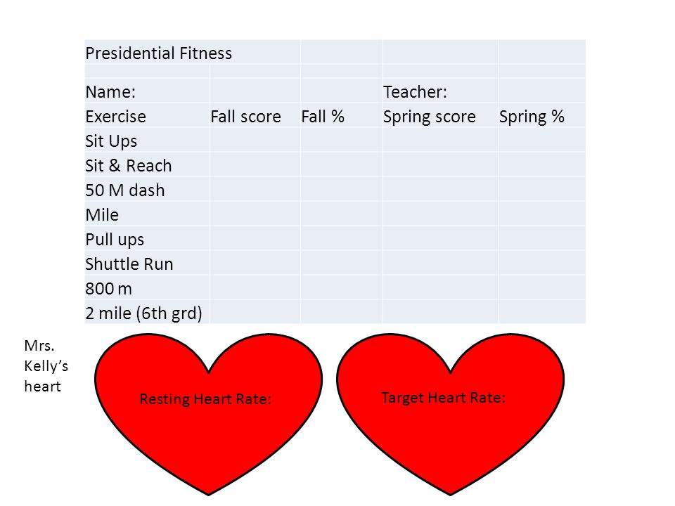 Presidential Fitness Name:Teacher: ExerciseFall scoreFall %Spring scoreSpring % Sit Ups Sit & Reach 50 M dash Mile Pull ups Shuttle Run 800 m 2 mile (6th grd) Resting Heart Rate: Target Heart Rate: Mrs.