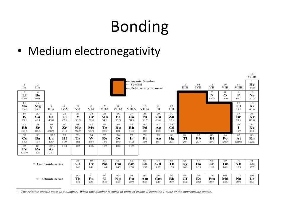 Bonding Medium electronegativity