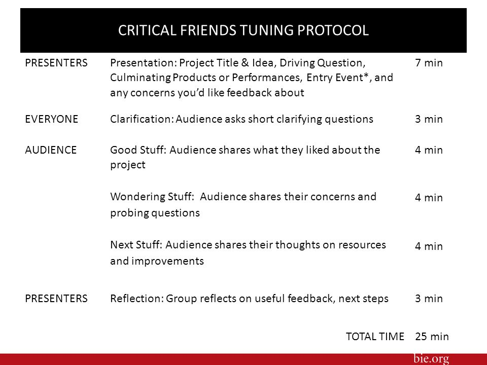 CRITICAL FRIENDS TUNING PROTOCOL PRESENTERS Presentation: Project Title & Idea, Driving Question, Culminating Products or Performances, Entry Event*,