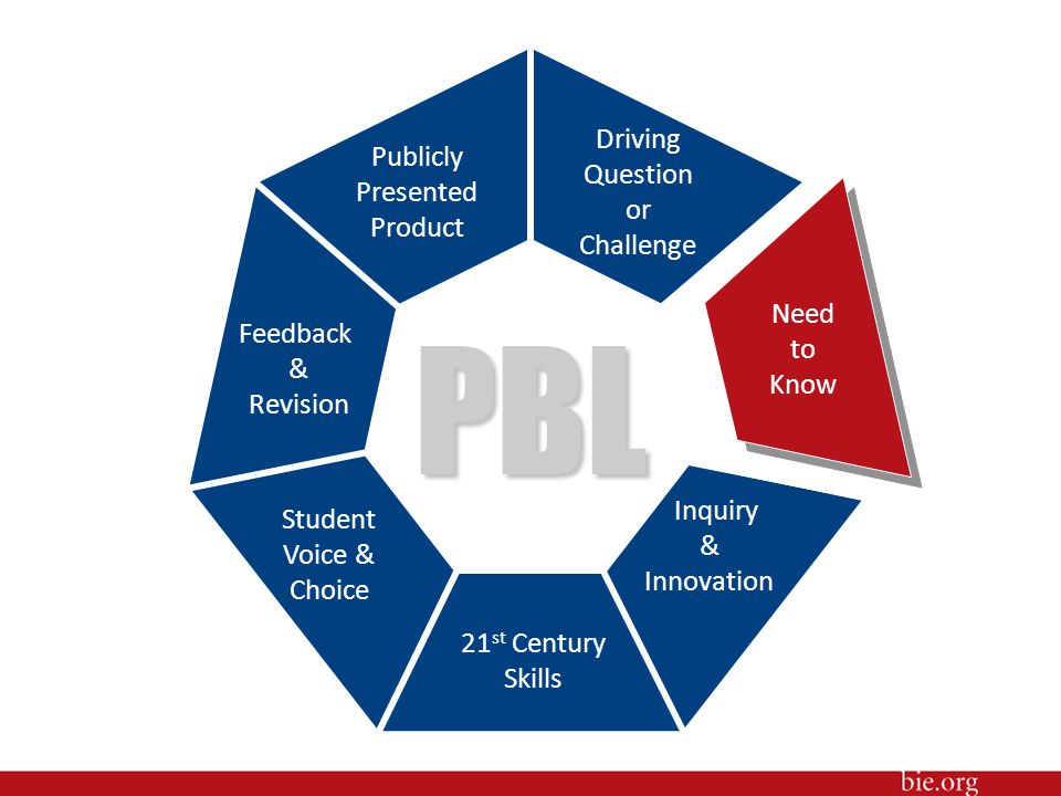 PBL Driving Question or Challenge Inquiry & Innovation Publicly Presented Product Student Voice & Choice Feedback & Revision 21 st Century Skills Need