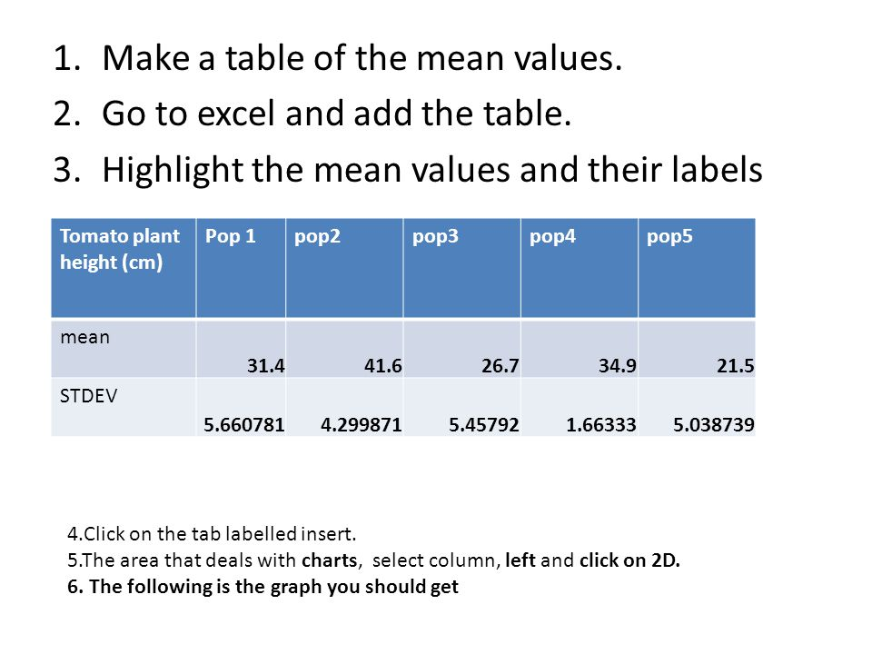 1.Make a table of the mean values. 2.Go to excel and add the table.