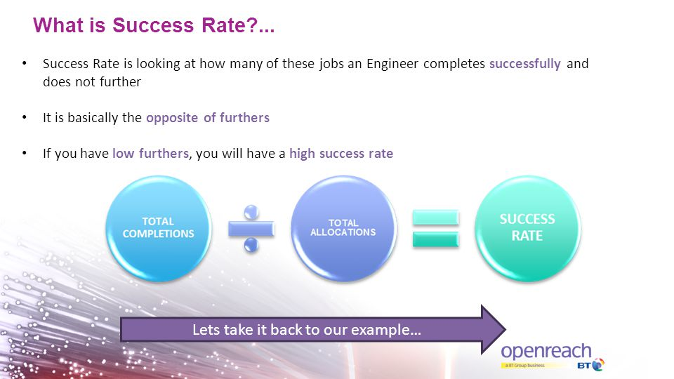 What is Success Rate?...